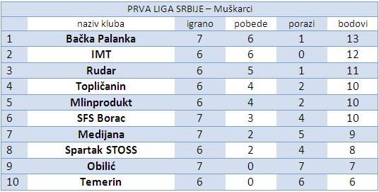 tabela prva m 6 kolo